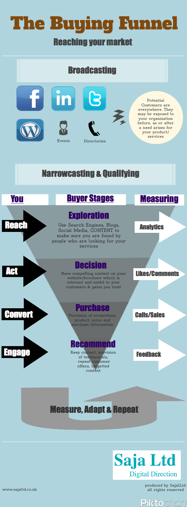 A marketing purchase decision funnel