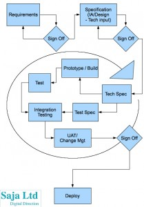 A diagram of how a more agile waterfall might work